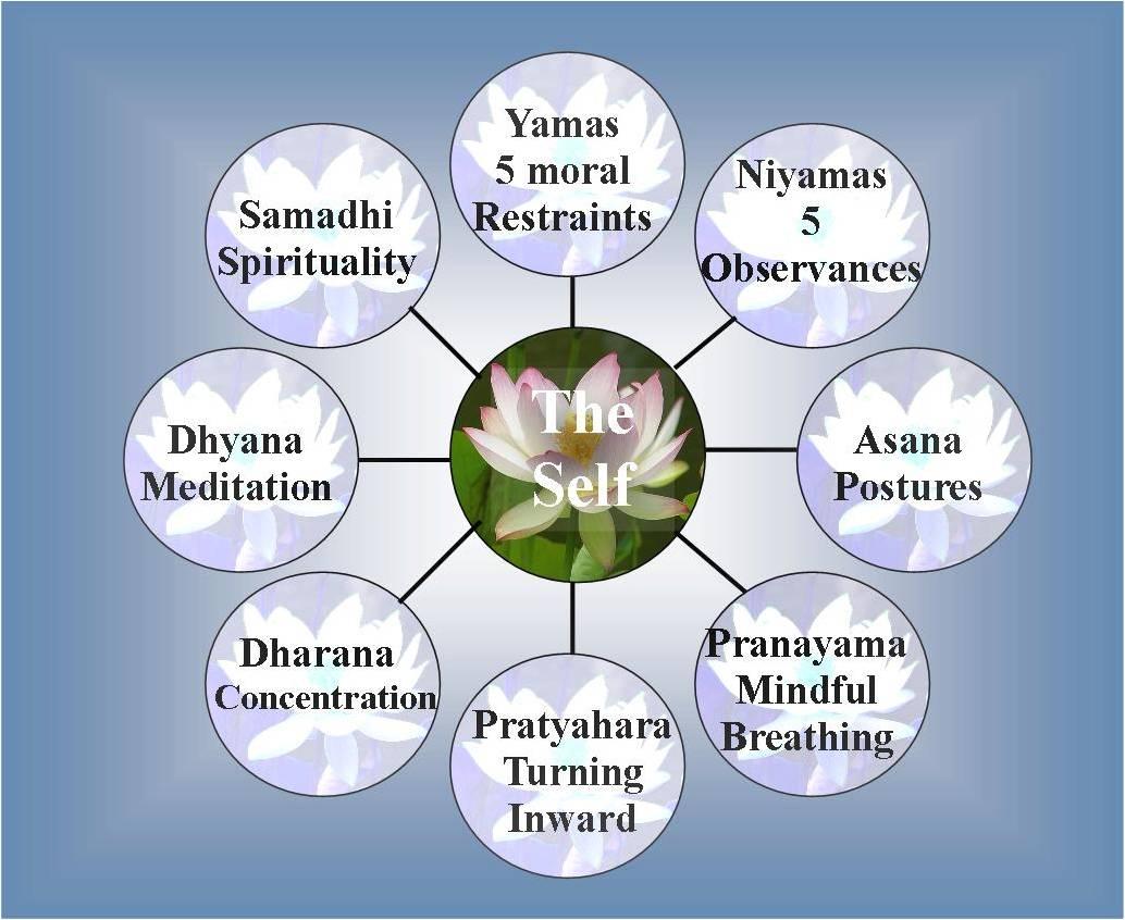 Pranayama Yoga Kula Project